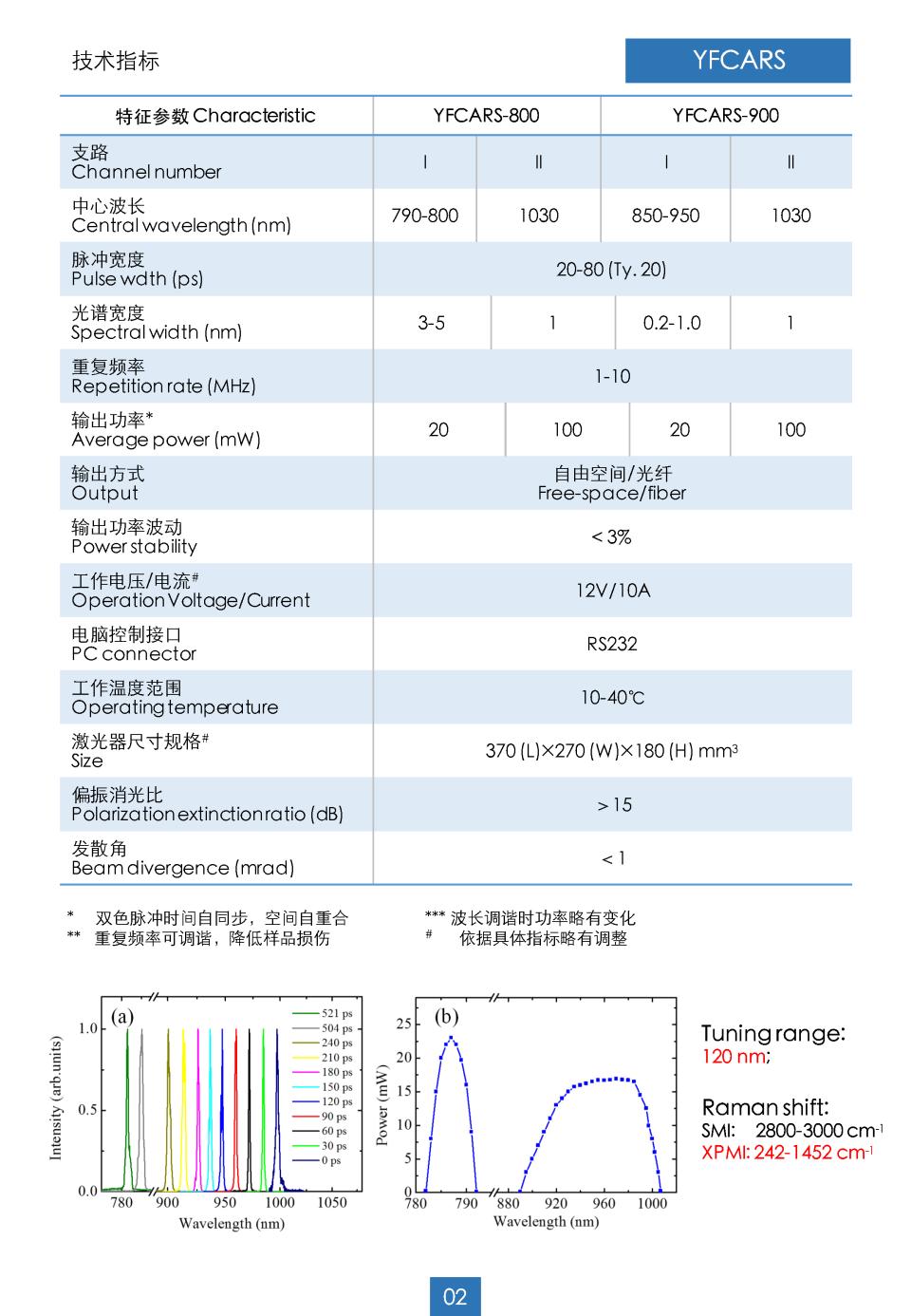 光纤参量振荡器_页面_2