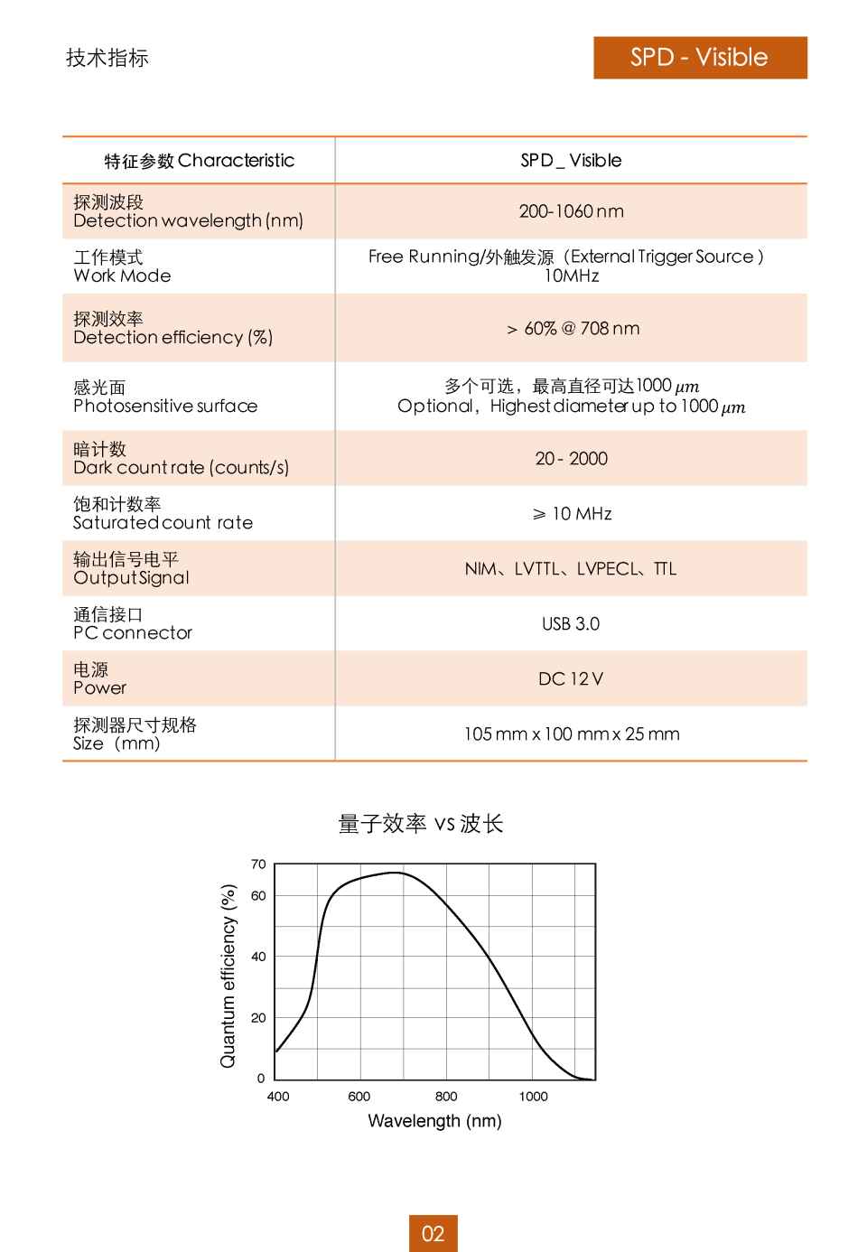 可见光单光子探测器_页面_2