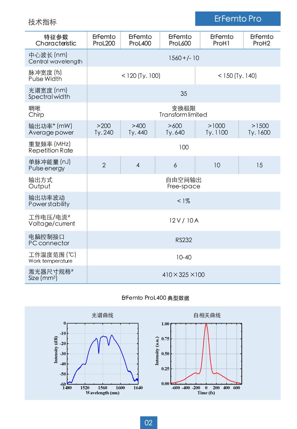 XFiber Pro 系列 - ErFiber Pro 系列_页面_2.png
